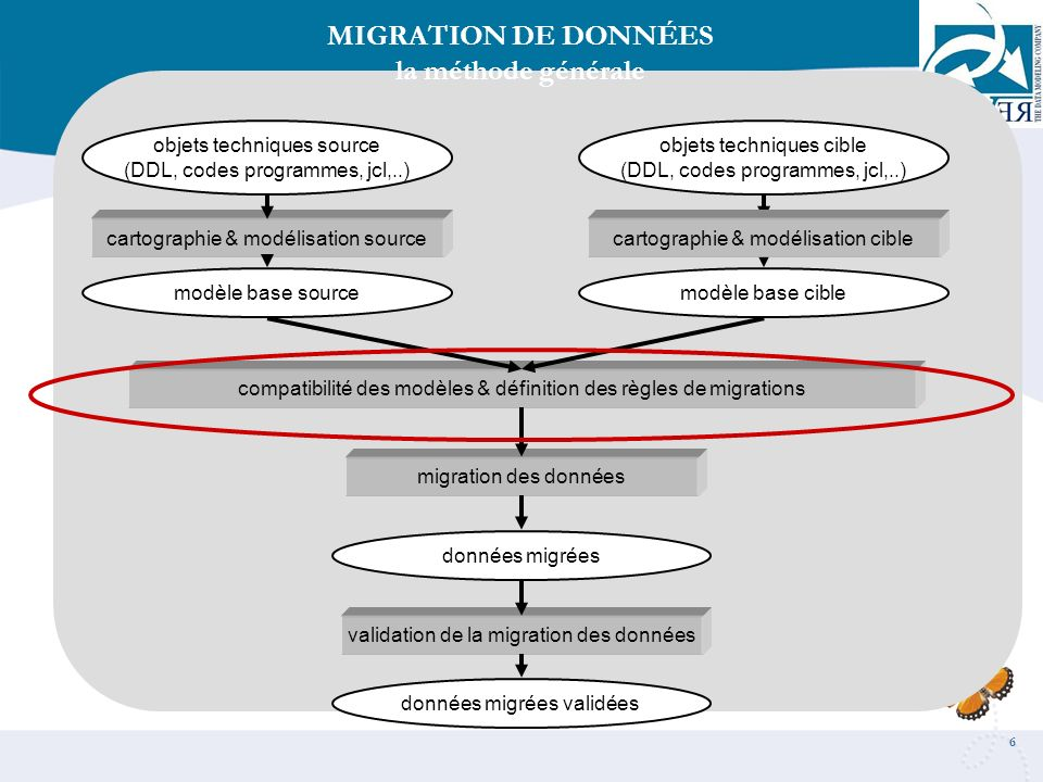 MIGRATION DE DONNÉES la méthode générale
