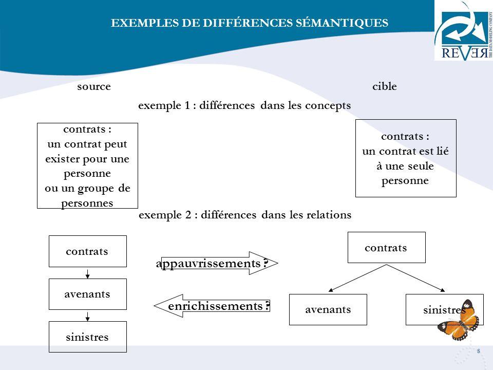 EXEMPLES DE DIFFÉRENCES SÉMANTIQUES