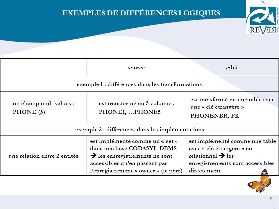EXEMPLES DE DIFFÉRENCES LOGIQUES