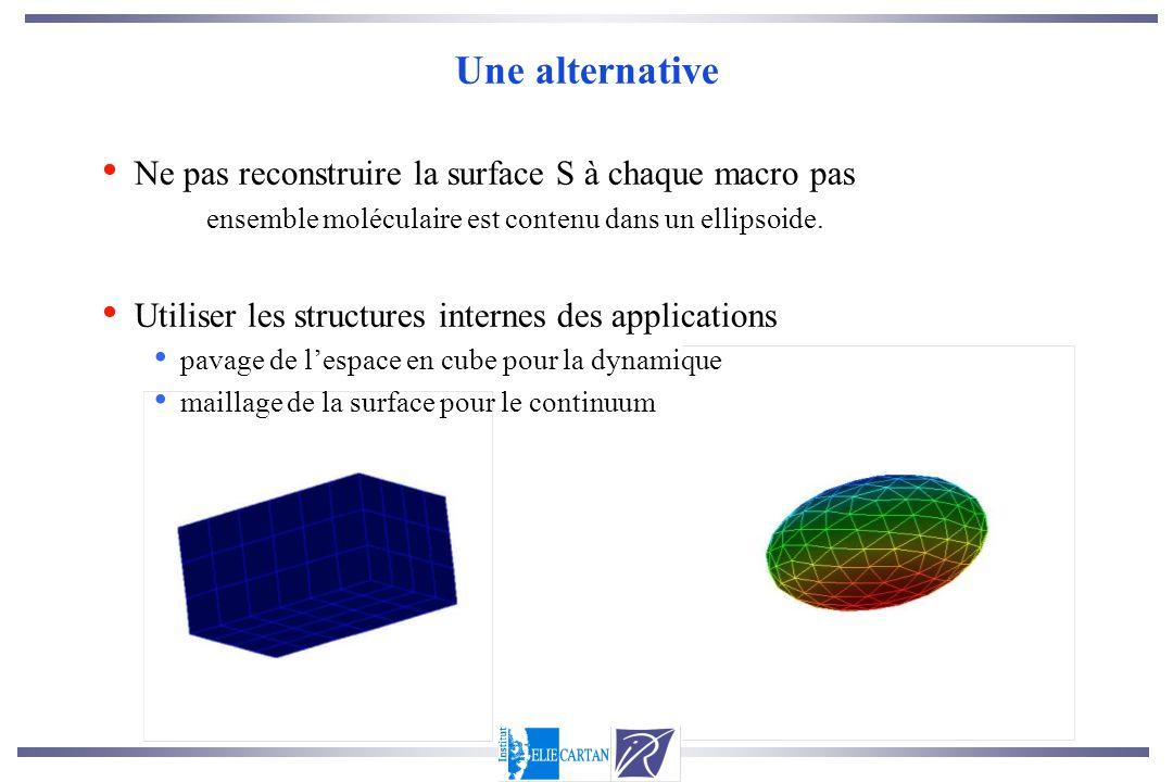 Une alternative Ne pas reconstruire la surface S à chaque macro pas