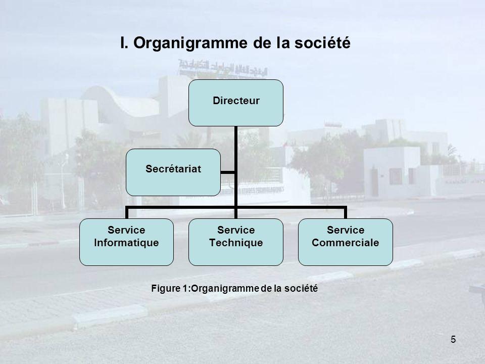 I. Organigramme de la société