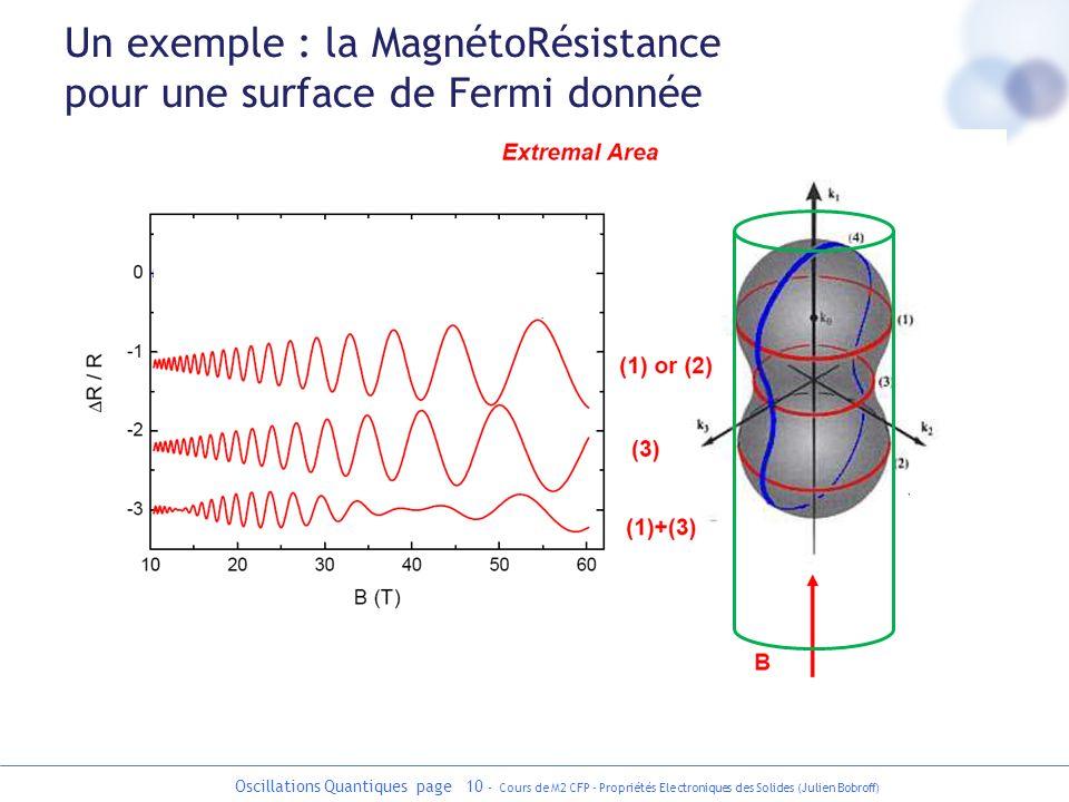 Un exemple : la MagnétoRésistance pour une surface de Fermi donnée