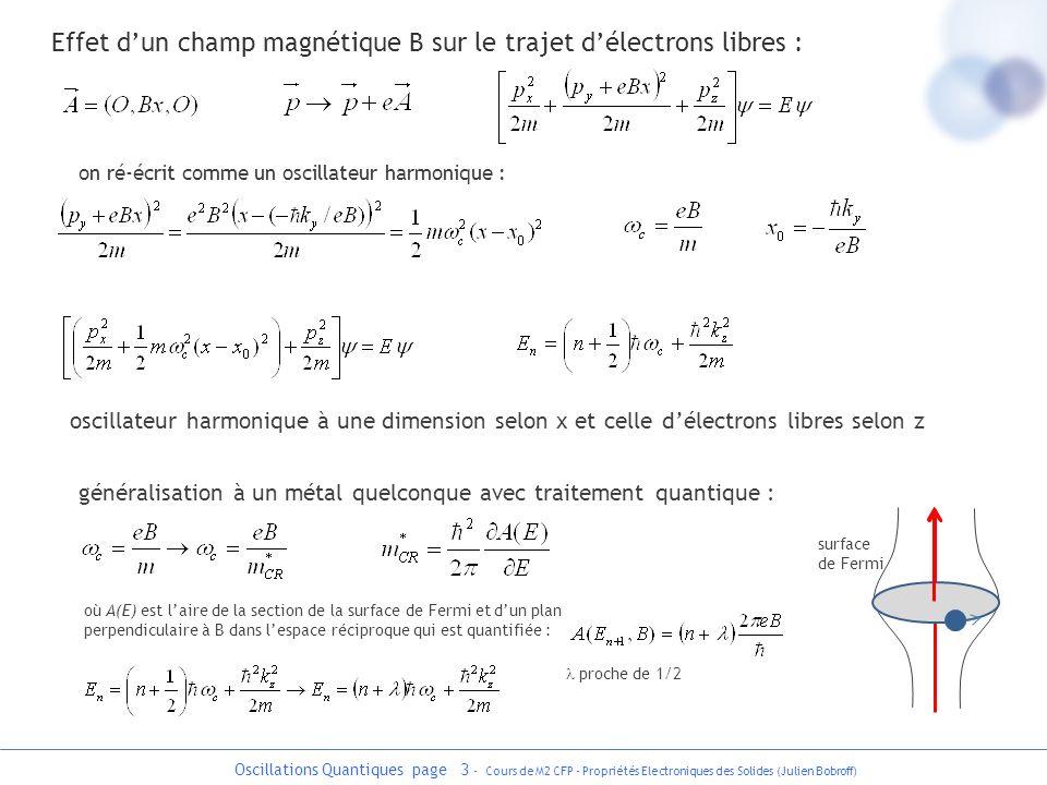 Effet d'un champ magnétique B sur le trajet d'électrons libres :