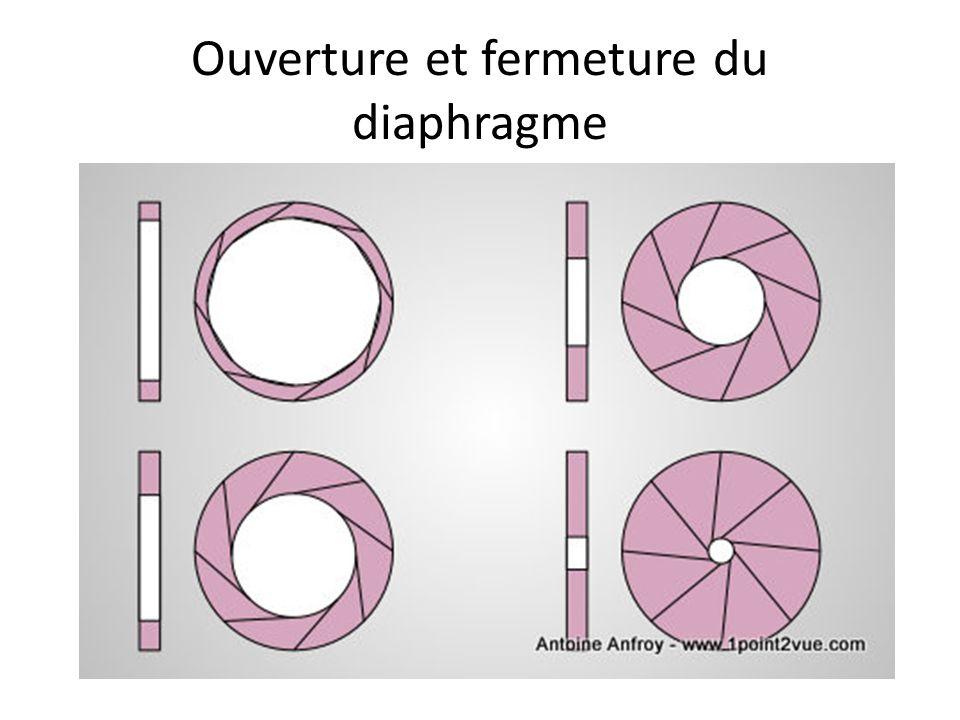Ouverture et fermeture du diaphragme