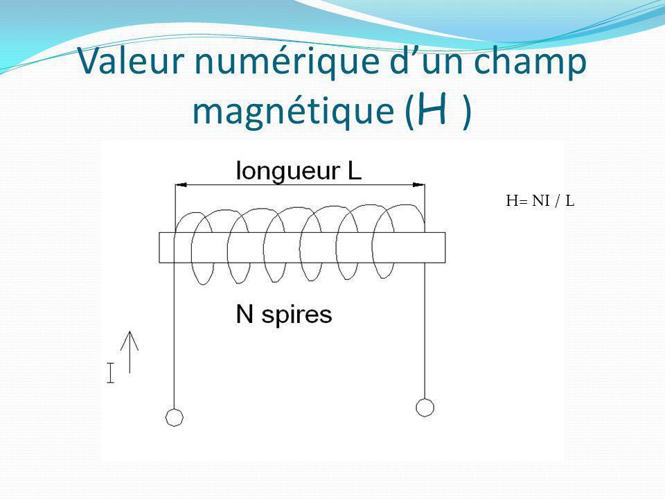 Valeur numérique d'un champ magnétique (H )