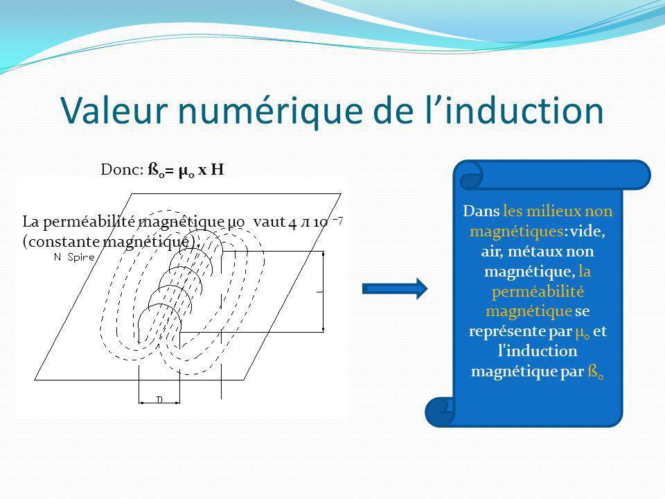 Valeur numérique de l'induction