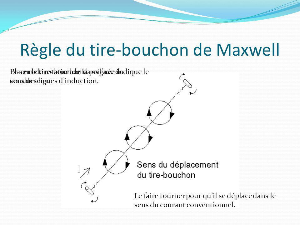 Règle du tire-bouchon de Maxwell