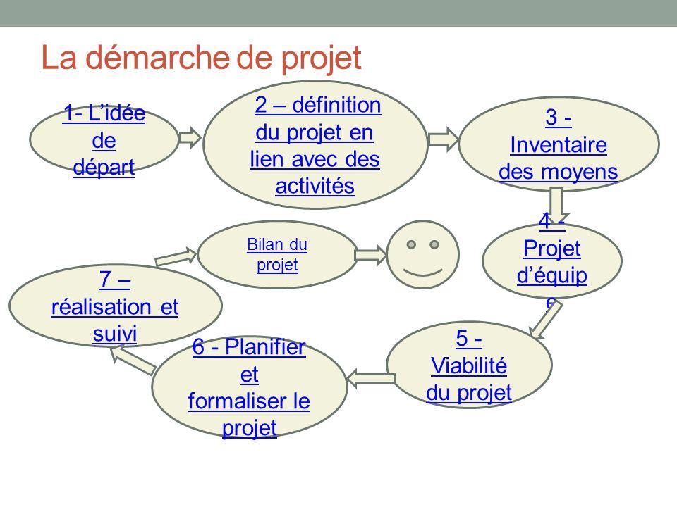 La démarche de projet 2 – définition du projet en lien avec des activités. 3 - Inventaire des moyens.