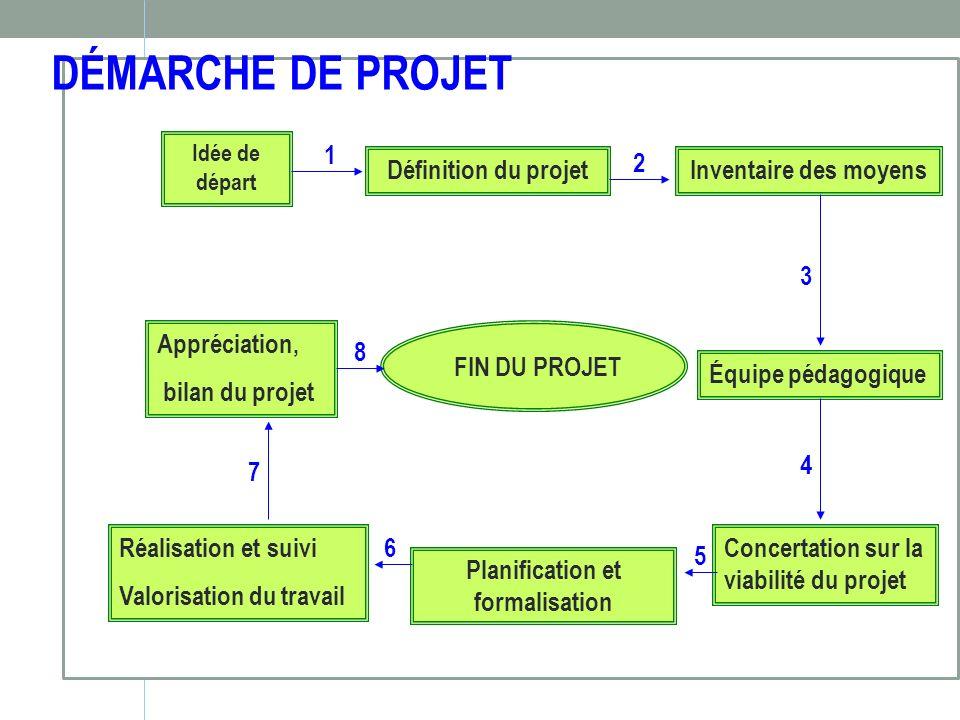 Planification et formalisation