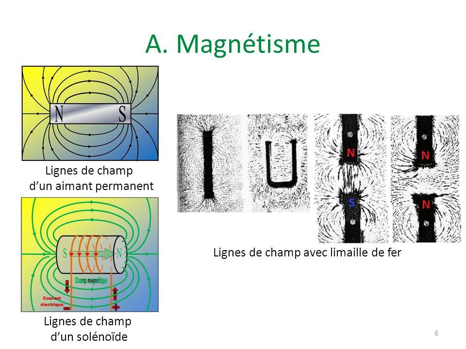 A. Magnétisme Lignes de champ d'un aimant permanent