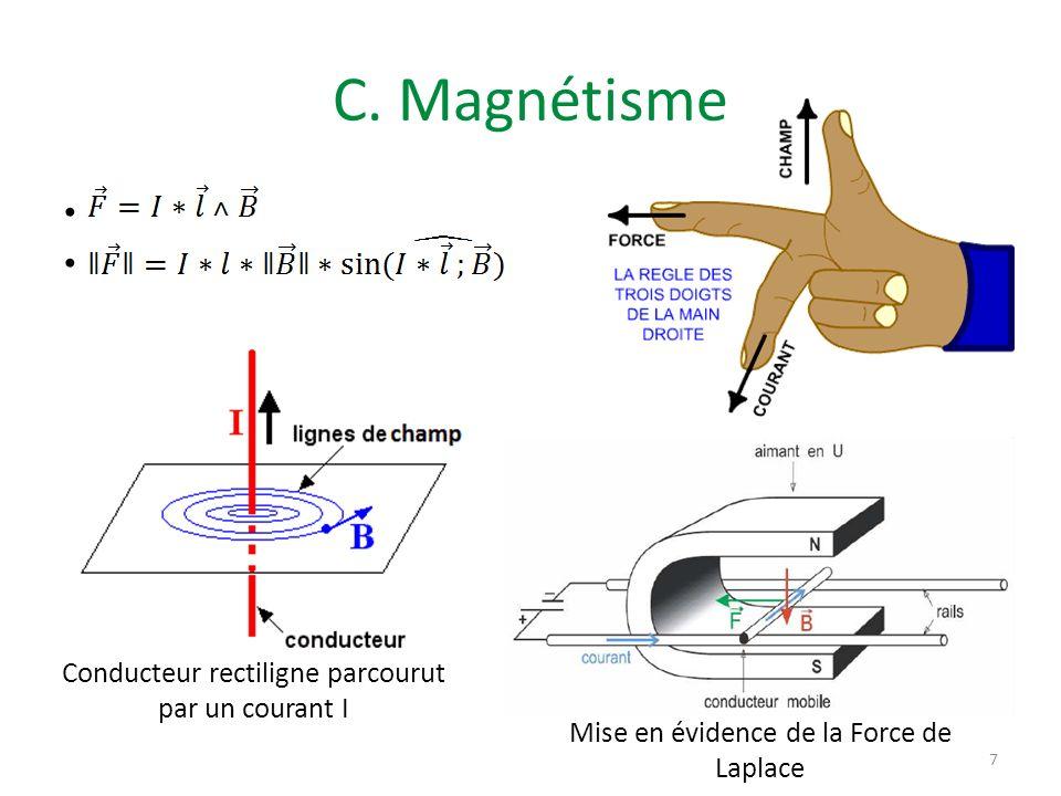 C. Magnétisme Conducteur rectiligne parcourut par un courant I