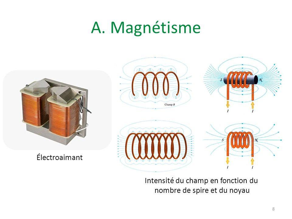 A. Magnétisme Électroaimant Intensité du champ en fonction du