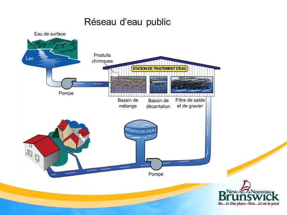 Réseau d'eau public