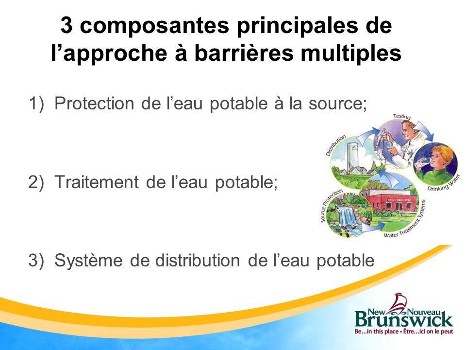 3 composantes principales de l'approche à barrières multiples