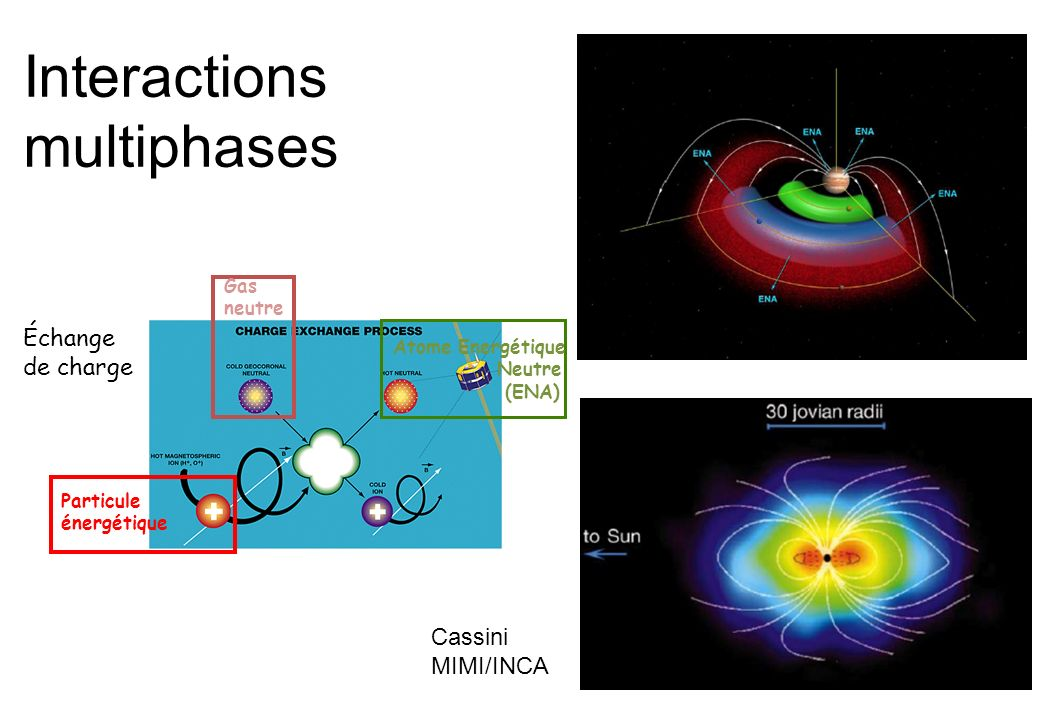 Interactions multiphases Échange de charge Cassini MIMI/INCA Gas