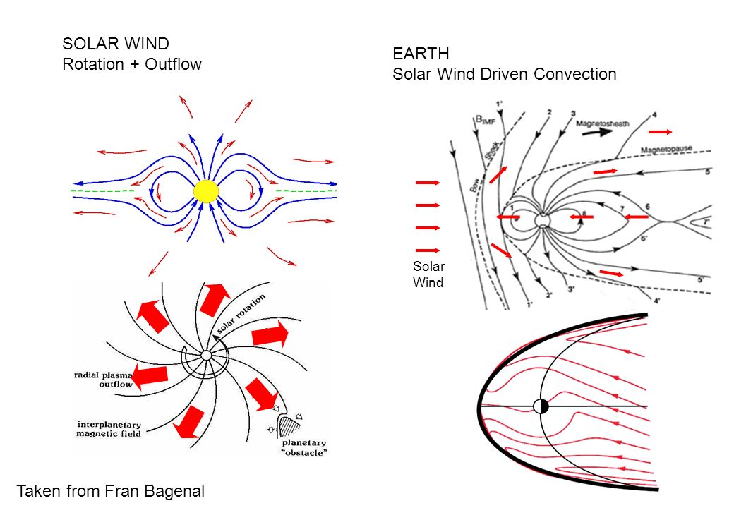 Solar Wind Driven Convection