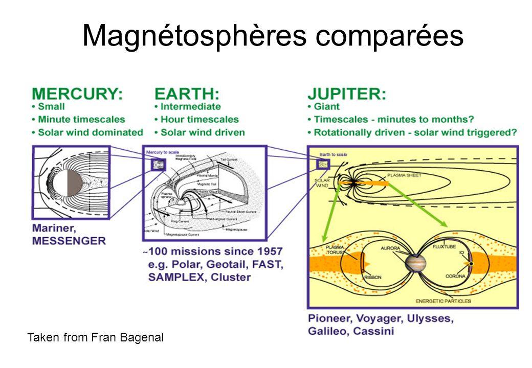 Magnétosphères comparées