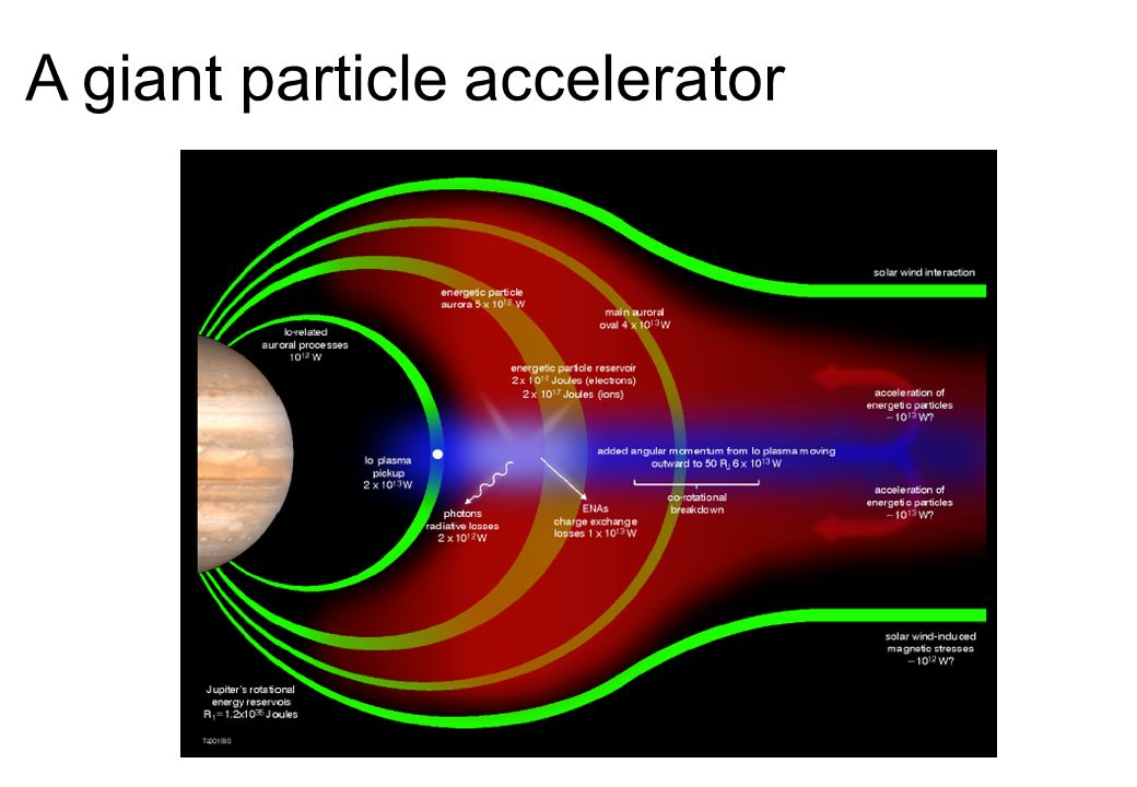 A giant particle accelerator