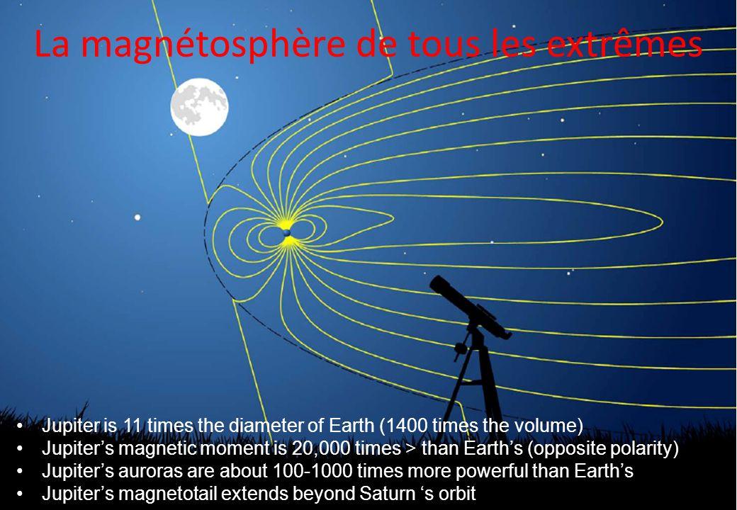 La magnétosphère de tous les extrêmes