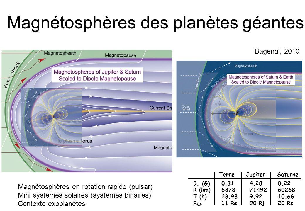 Magnétosphères des planètes géantes