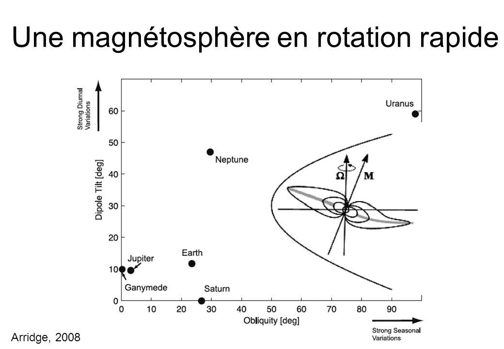 Une magnétosphère en rotation rapide