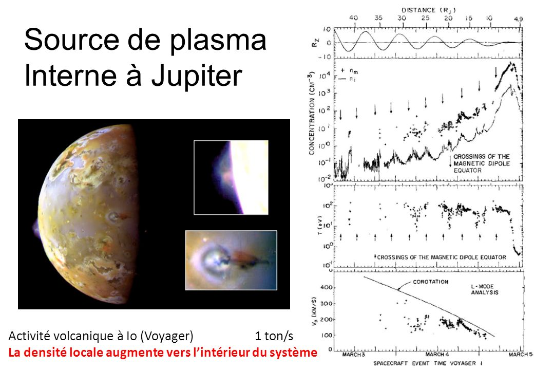 Source de plasma Interne à Jupiter