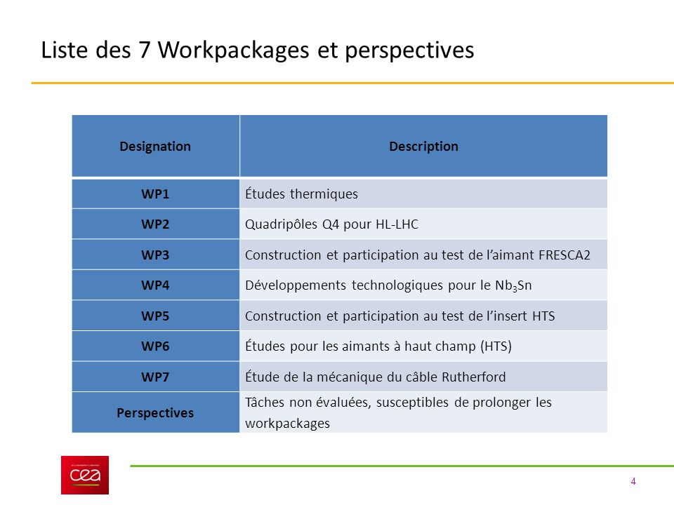 Liste des 7 Workpackages et perspectives