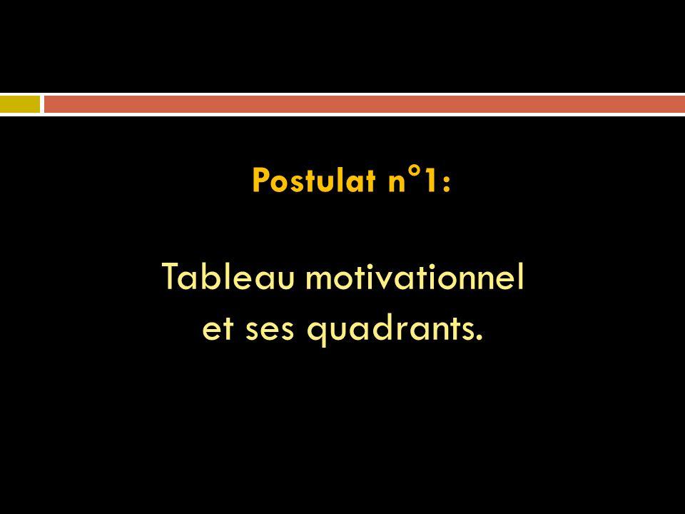 Tableau motivationnel et ses quadrants.