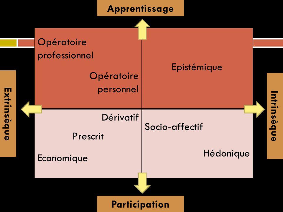 Apprentissage Opératoire professionnel. Opératoire. personnel. Epistémique. Dérivatif. Prescrit.