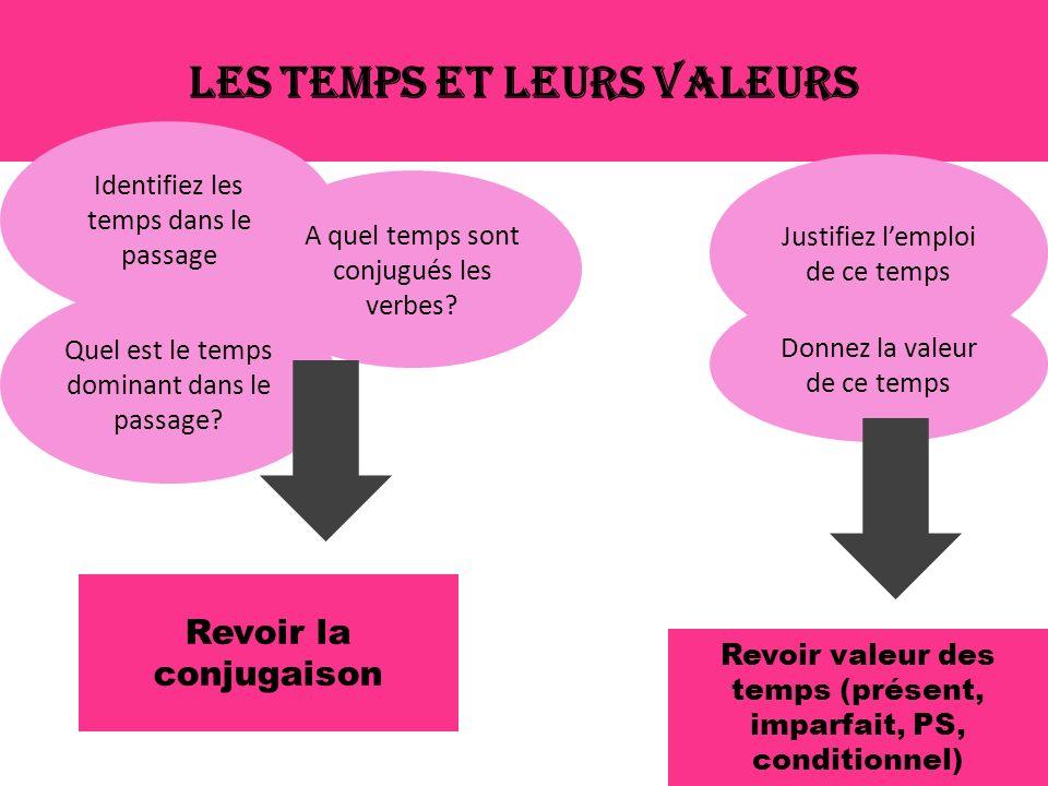 Les temps et leurs valeurs