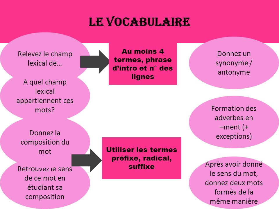 Le vocabulaire Relevez le champ lexical de…