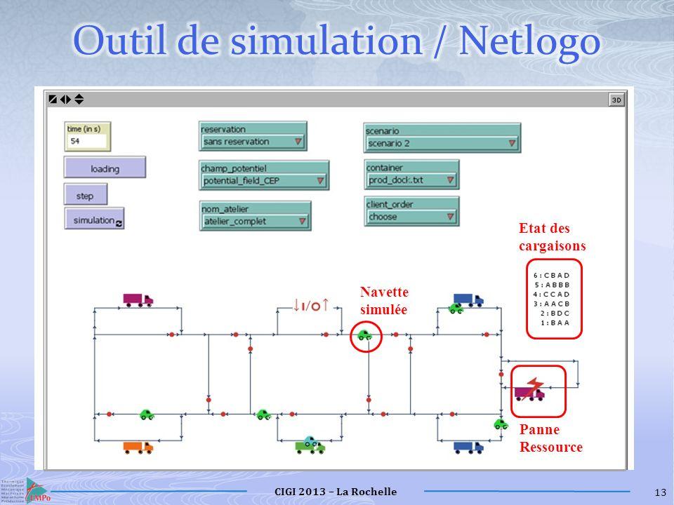 Outil de simulation / Netlogo
