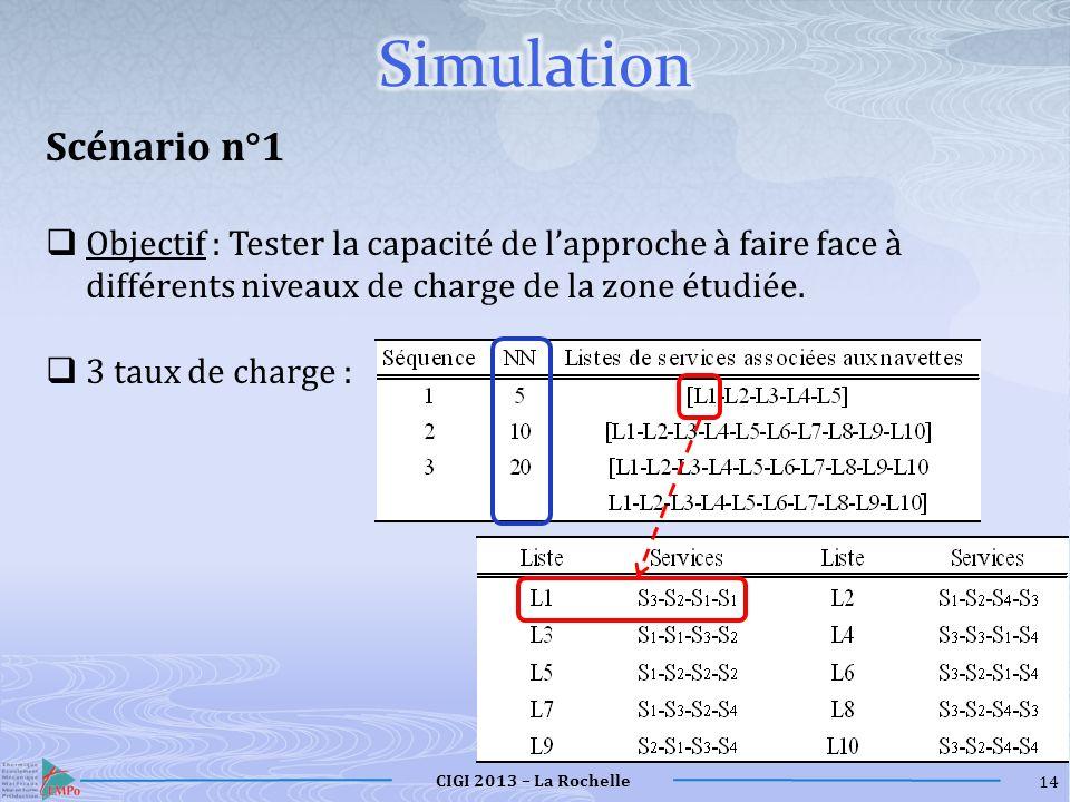 Simulation Scénario n°1