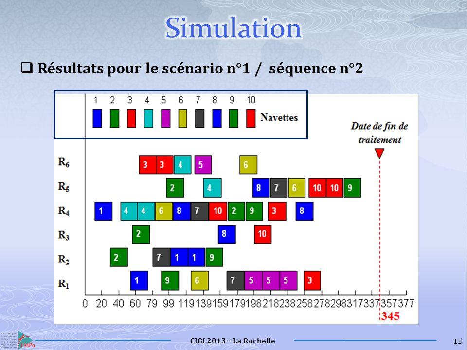 Simulation Résultats pour le scénario n°1 / séquence n°2