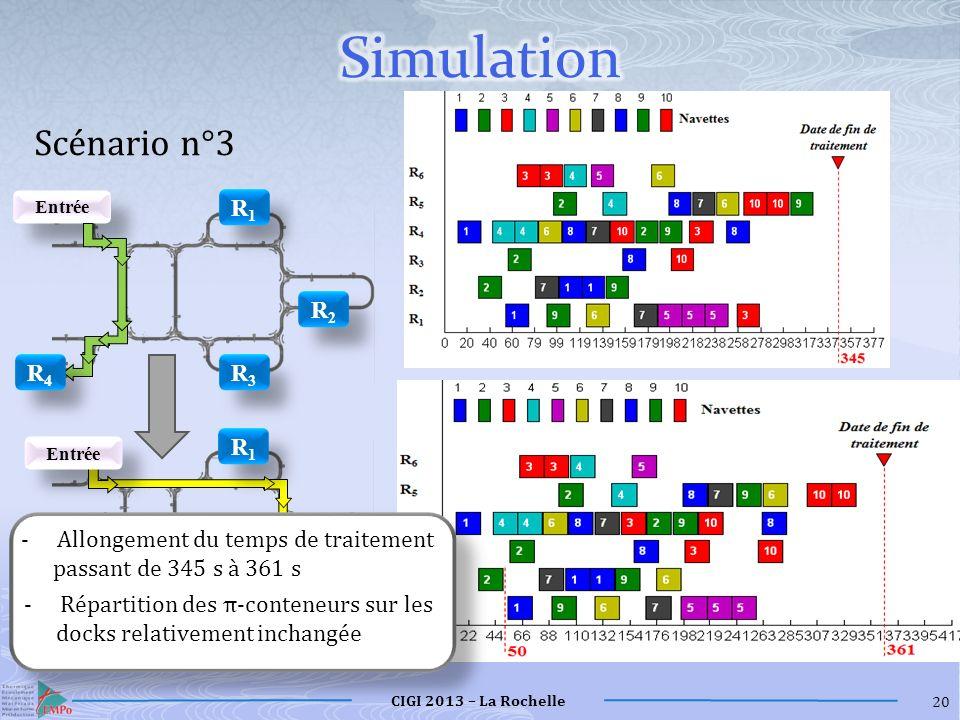 Simulation Scénario n°3 R1 R2 R3 R4 R1 R2 R3 R4