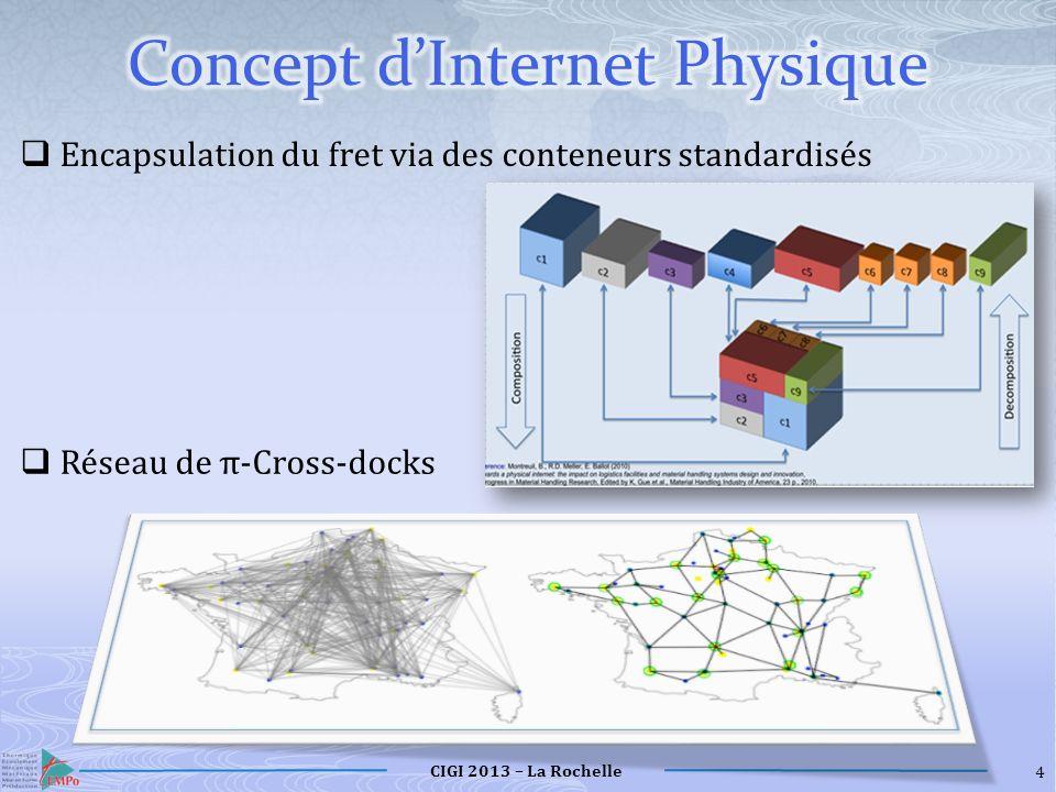 Concept d'Internet Physique