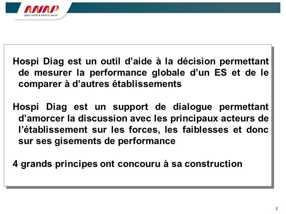 Hospi Diag est un outil d'aide à la décision permettant de mesurer la performance globale d'un ES et de le comparer à d'autres établissements