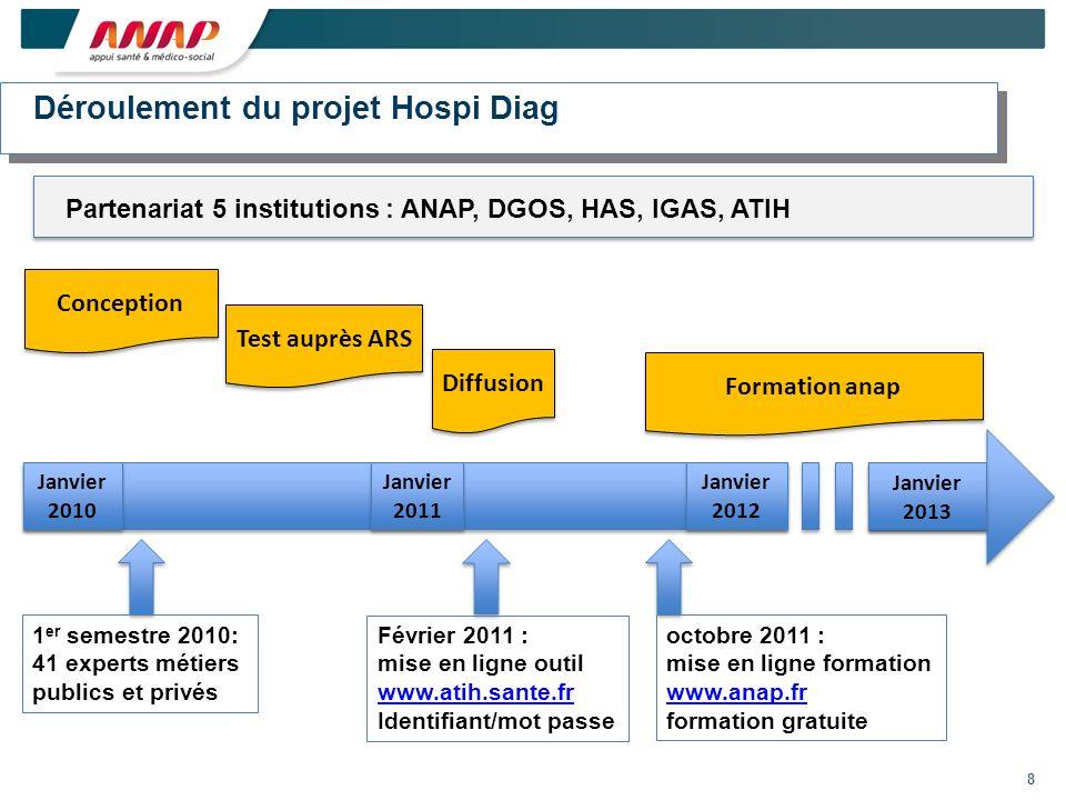 Déroulement du projet Hospi Diag