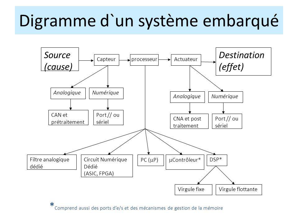 Digramme d`un système embarqué
