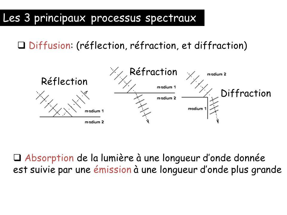 Les 3 principaux processus spectraux