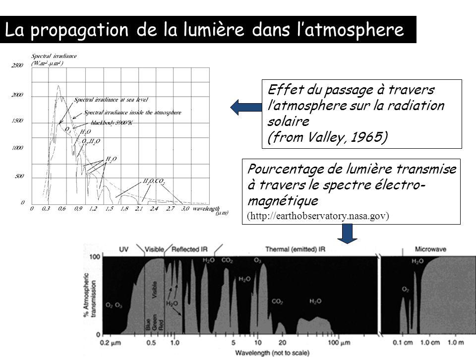 La propagation de la lumière dans l'atmosphere
