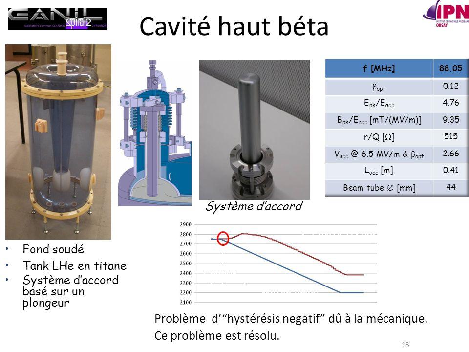 Cavité haut béta Problème d' hystérésis negatif dû à la mécanique.