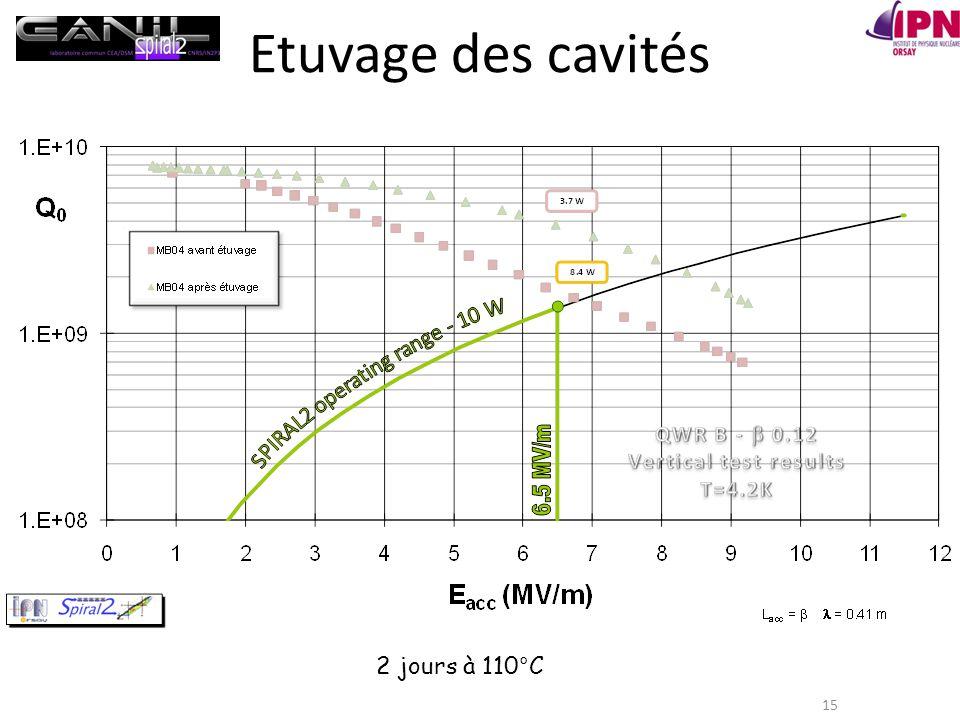 Etuvage des cavités 2 jours à 110°C
