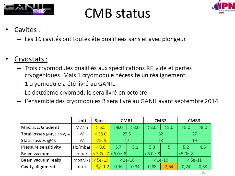 CMB status Cavités : Cryostats :