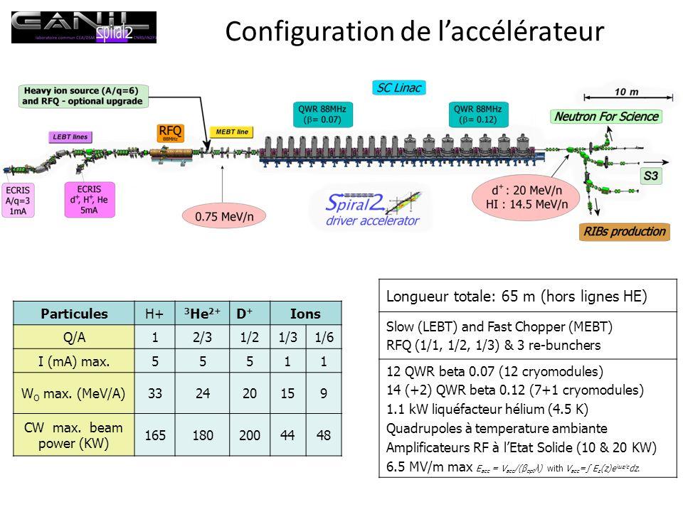 Configuration de l'accélérateur