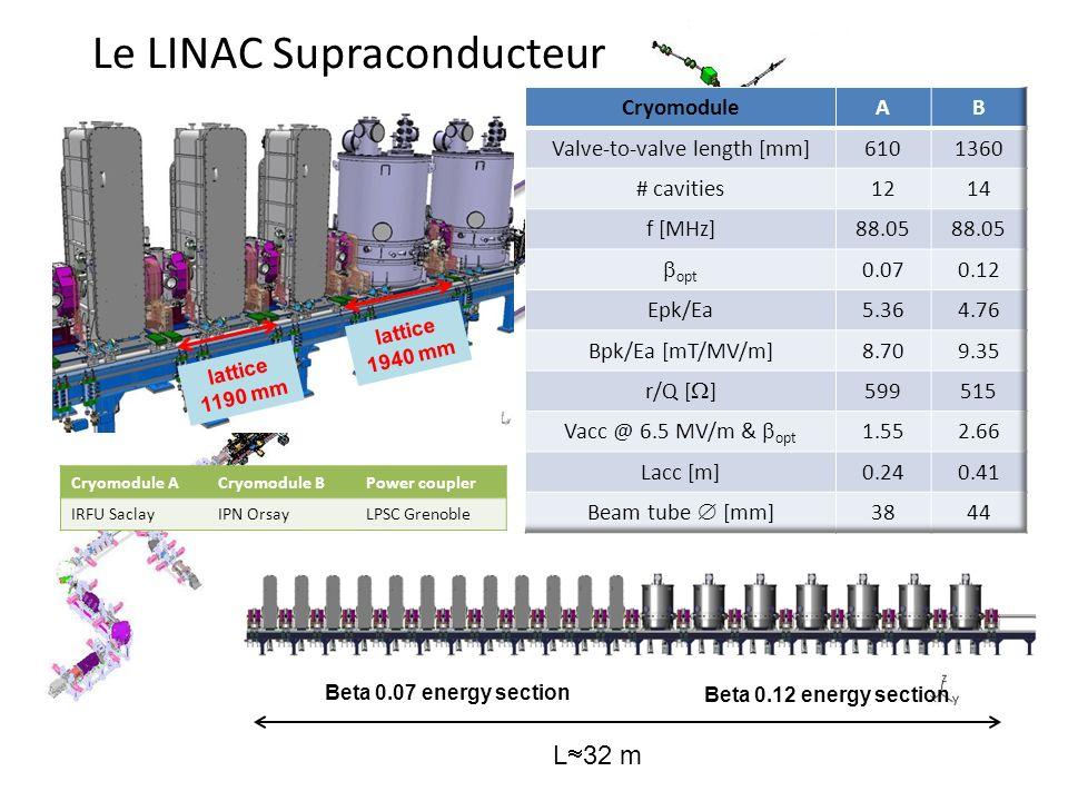 Le LINAC Supraconducteur