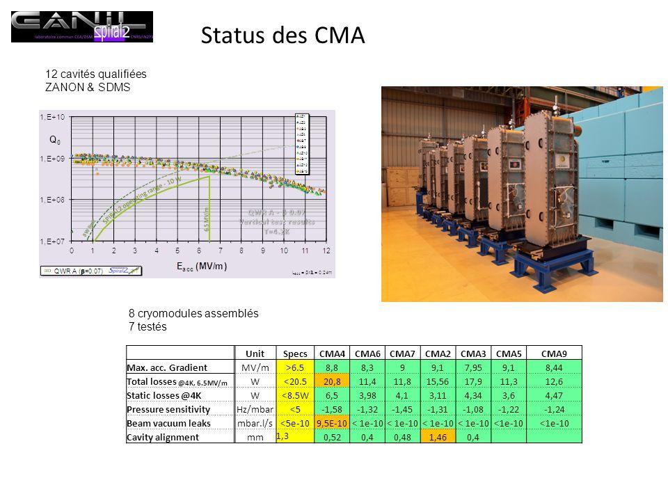 Status des CMA 12 cavités qualifiées ZANON & SDMS
