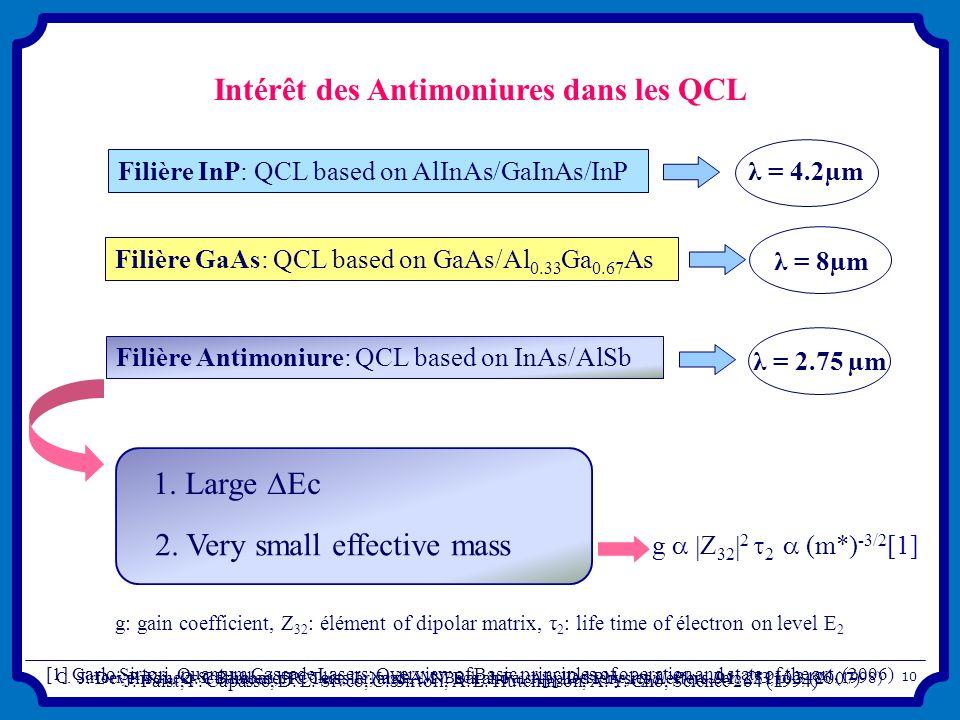 Intérêt des Antimoniures dans les QCL