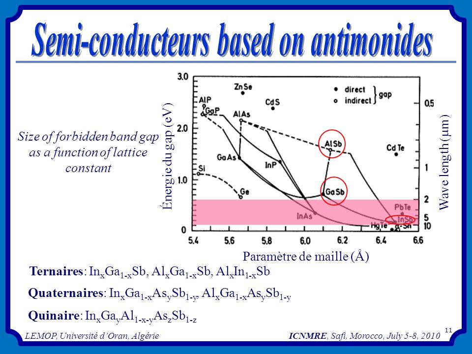 Semi-conducteurs based on antimonides