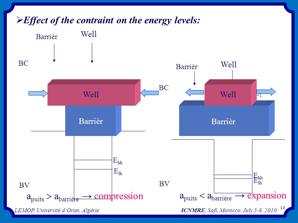 Effect of the contraint on the energy levels: